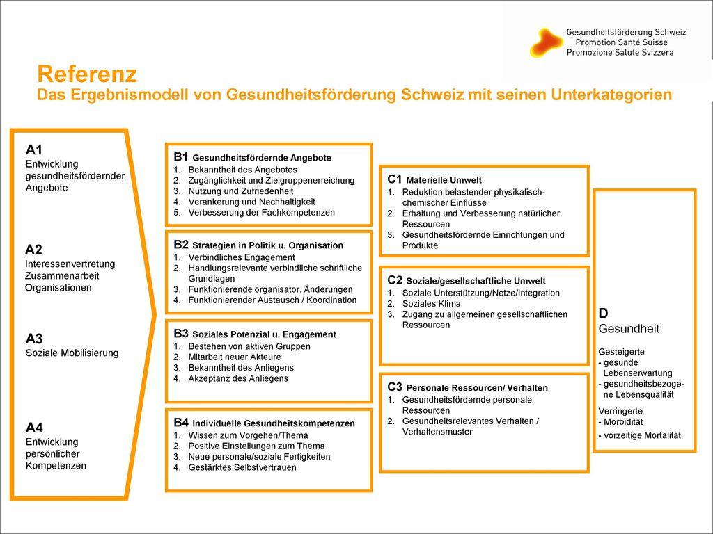 Referenz Das Ergebnismodell von Gesundheitsförderung Schweiz mit seinen Unterkategorien