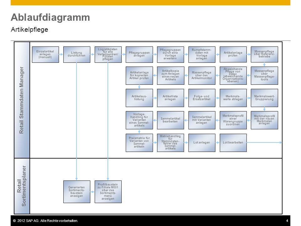Ablaufdiagramm Artikelpflege Retail Stammdaten Manager