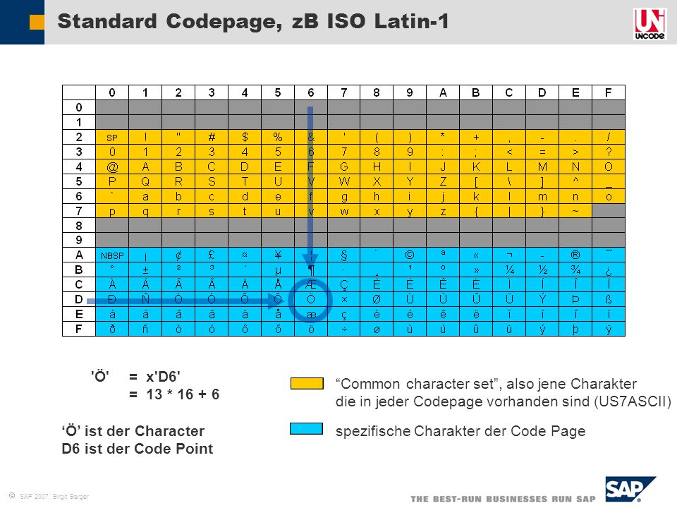 Standard Codepage, zB ISO Latin-1