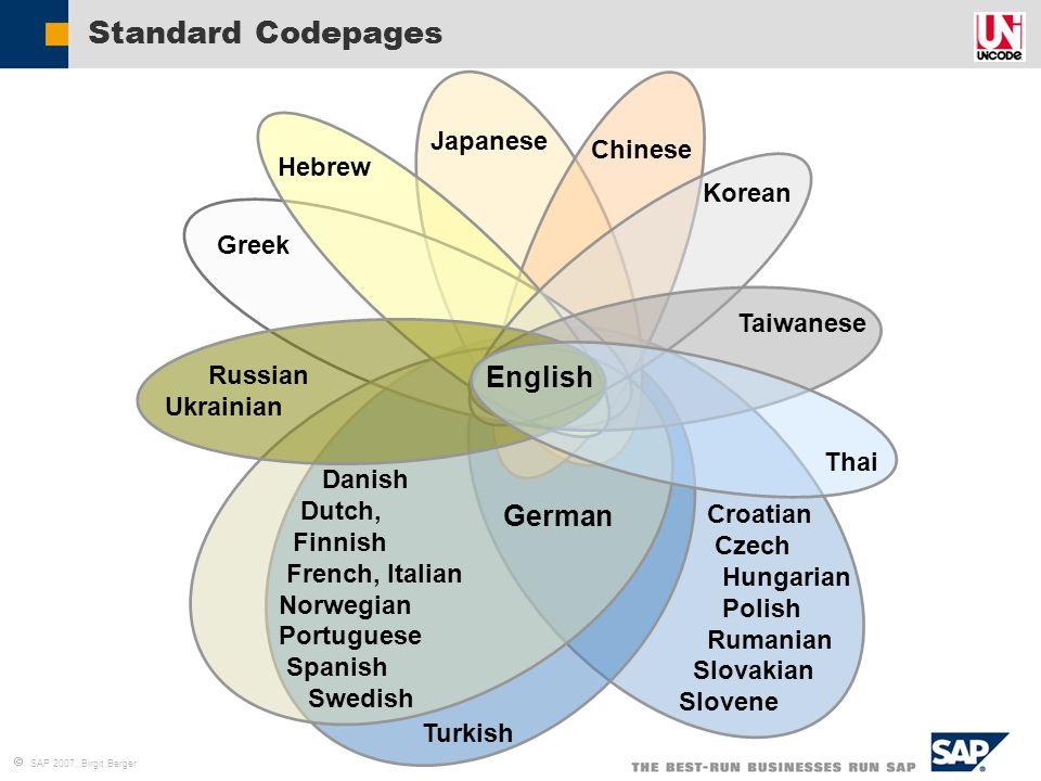 Standard Codepages English German Japanese Chinese Hebrew Korean Greek