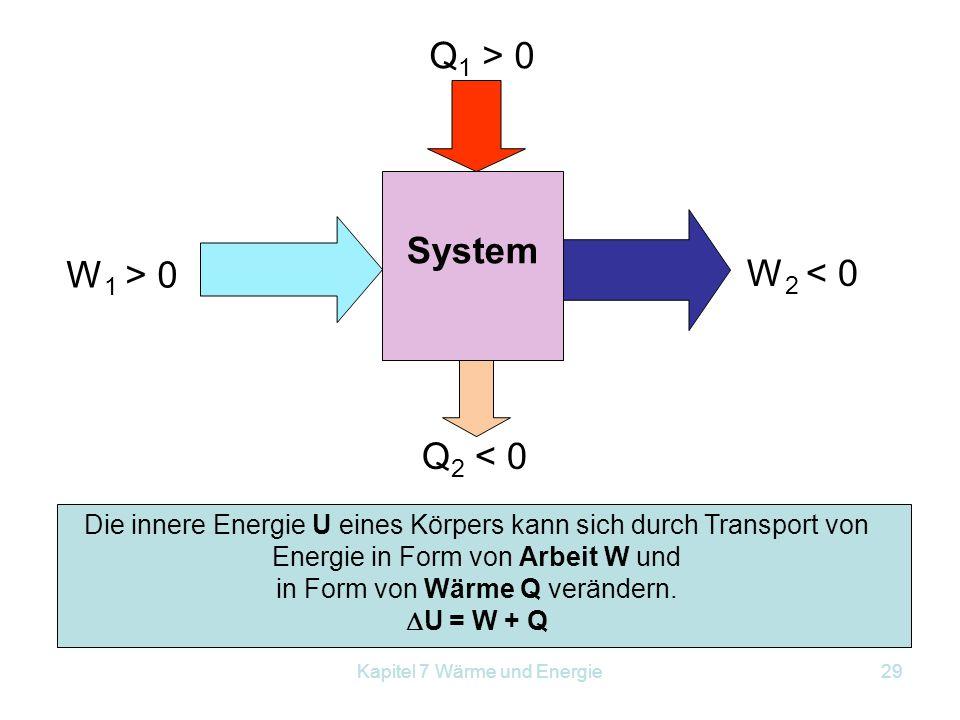 Q1 > 0 System W1 > 0 W2 < 0 Q2 < 0