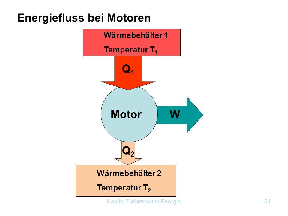 Energiefluss bei Motoren