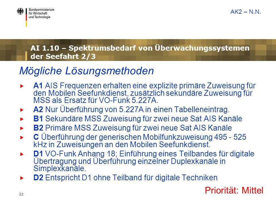 AI 1.10 – Spektrumsbedarf von Überwachungssystemen der Seefahrt 2/3