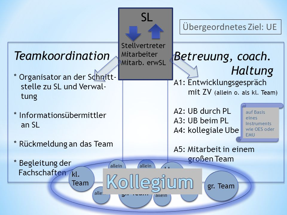 Kollegium Teamkoordination Betreuung, coach. Haltung