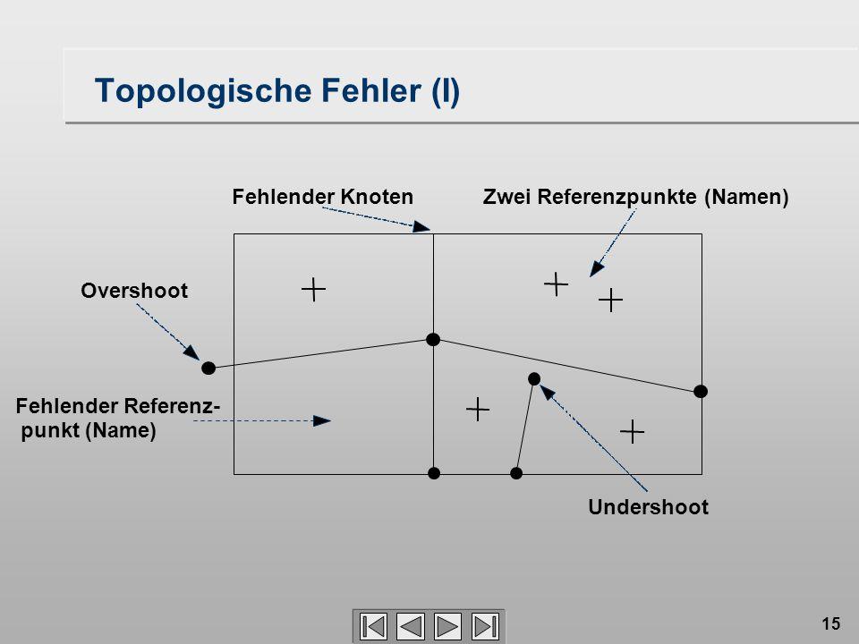 Topologische Fehler (I)