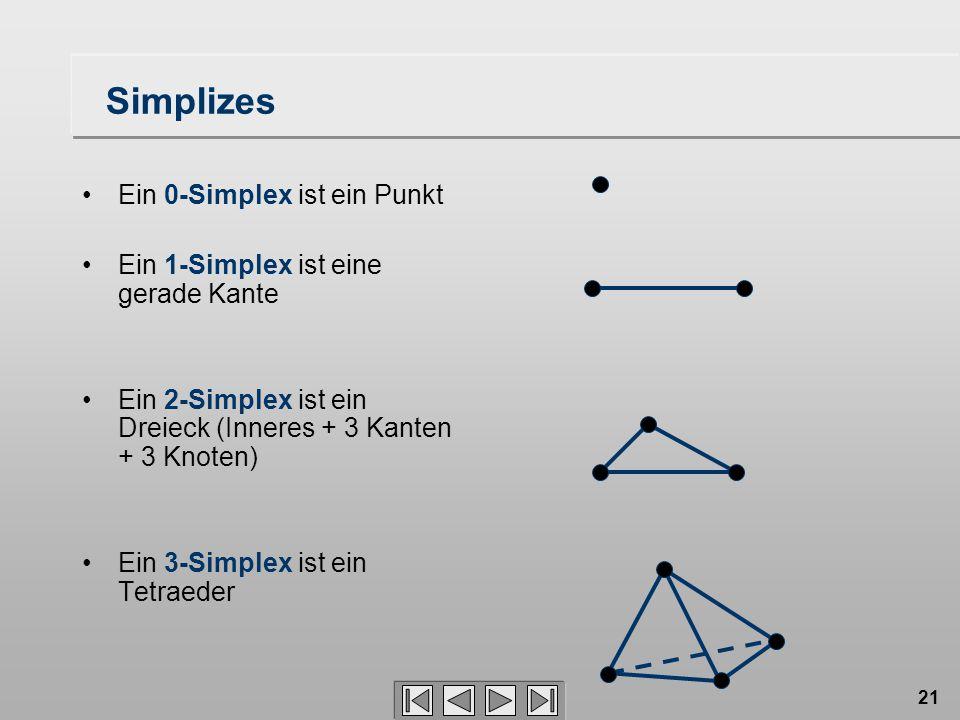 Simplizes Ein 0-Simplex ist ein Punkt