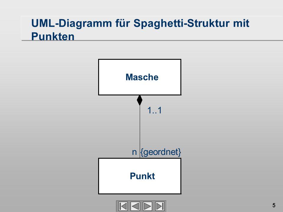 UML-Diagramm für Spaghetti-Struktur mit Punkten