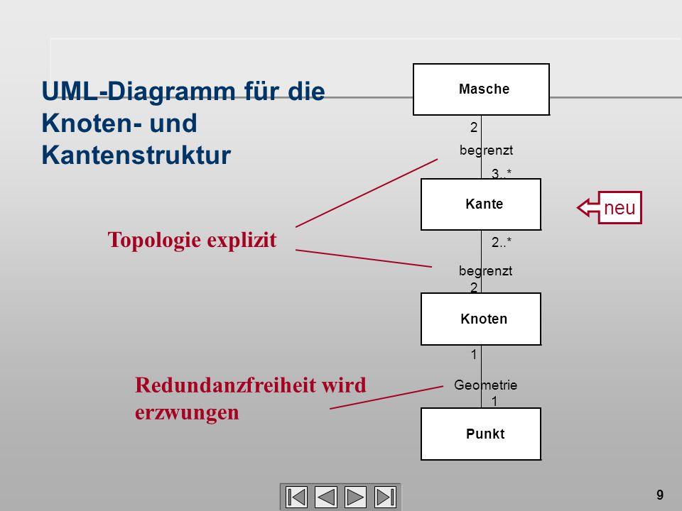 UML-Diagramm für die Knoten- und Kantenstruktur