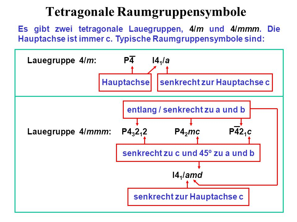 Tetragonale Raumgruppensymbole