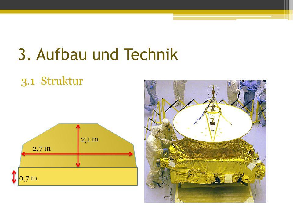3. Aufbau und Technik 3.1 Struktur 2,1 m 2,7 m 0,7 m