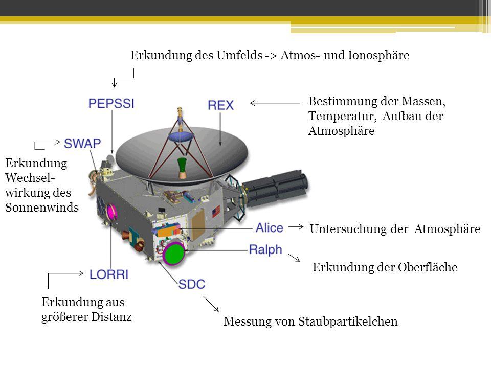 Erkundung des Umfelds -> Atmos- und Ionosphäre
