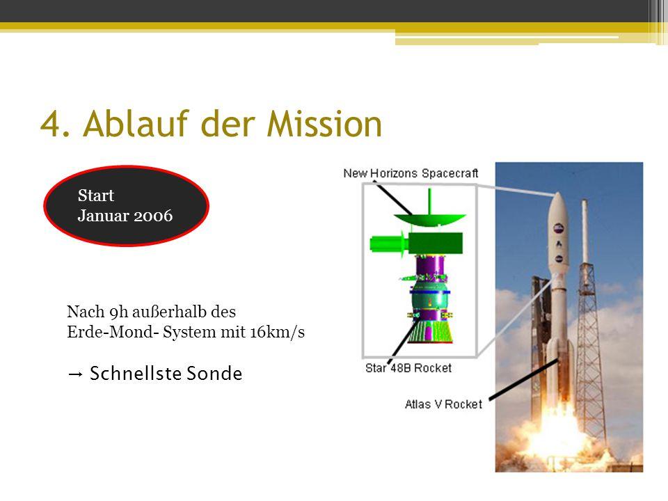 4. Ablauf der Mission → Schnellste Sonde Start Januar 2006