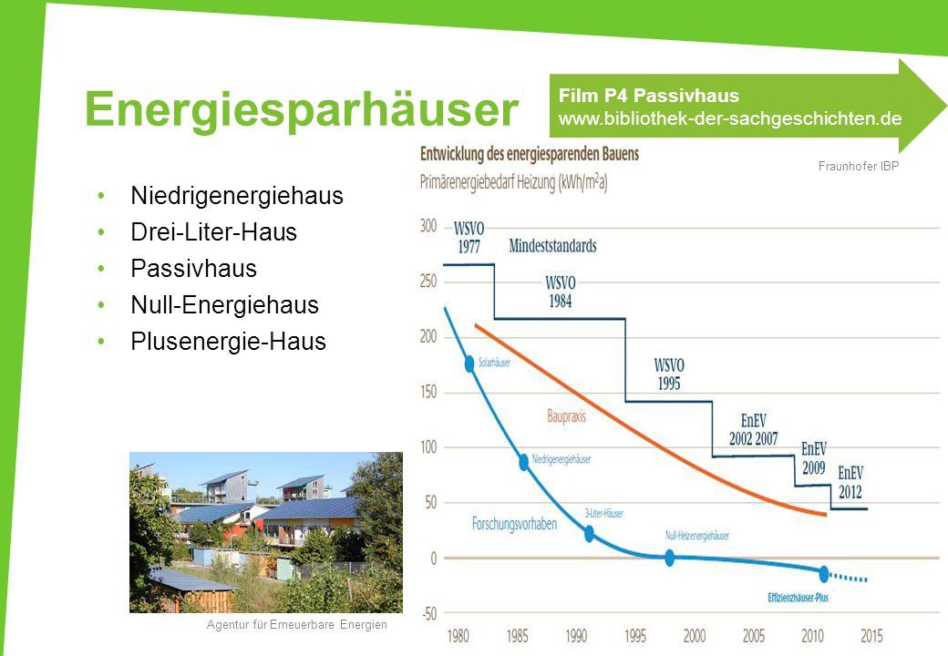 Energiesparhäuser Niedrigenergiehaus Drei-Liter-Haus Passivhaus