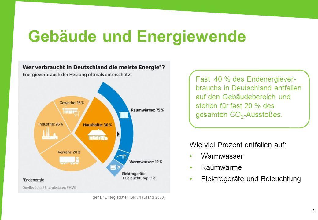 Gebäude und Energiewende