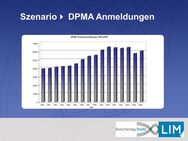 Szenario DPMA Anmeldungen