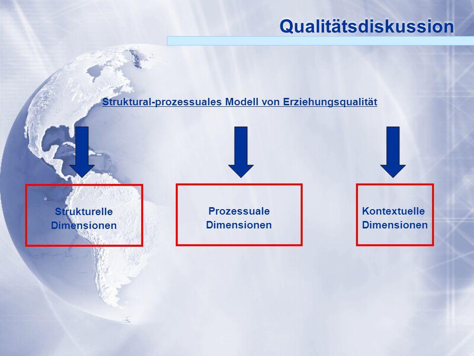 Struktural-prozessuales Modell von Erziehungsqualität
