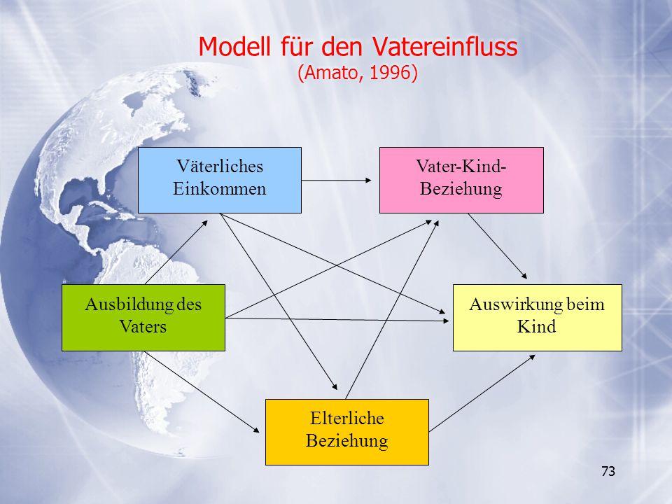 Modell für den Vatereinfluss (Amato, 1996)