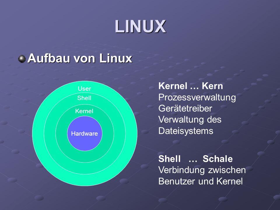 LINUX Aufbau von Linux. Kernel … Kern Prozessverwaltung Gerätetreiber Verwaltung des Dateisystems.