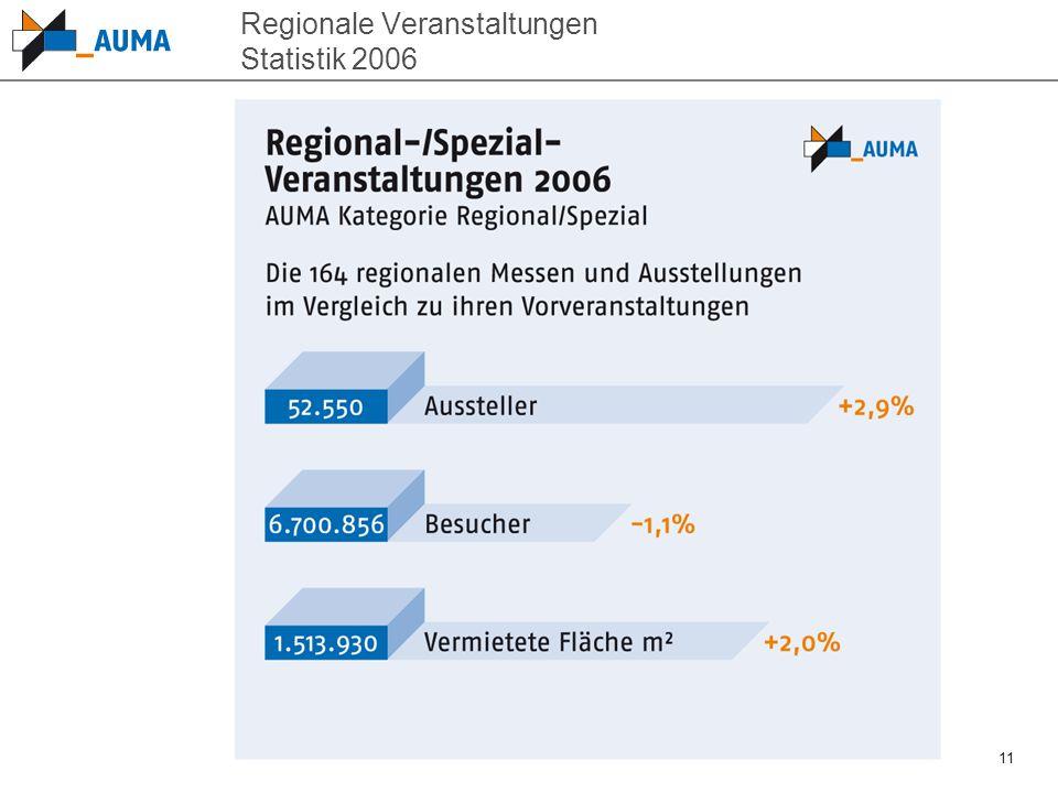 Regionale Veranstaltungen Statistik 2006