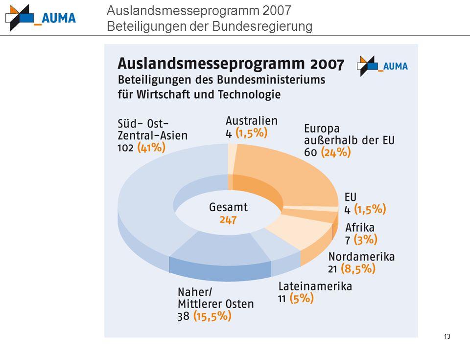 Auslandsmesseprogramm 2007 Beteiligungen der Bundesregierung