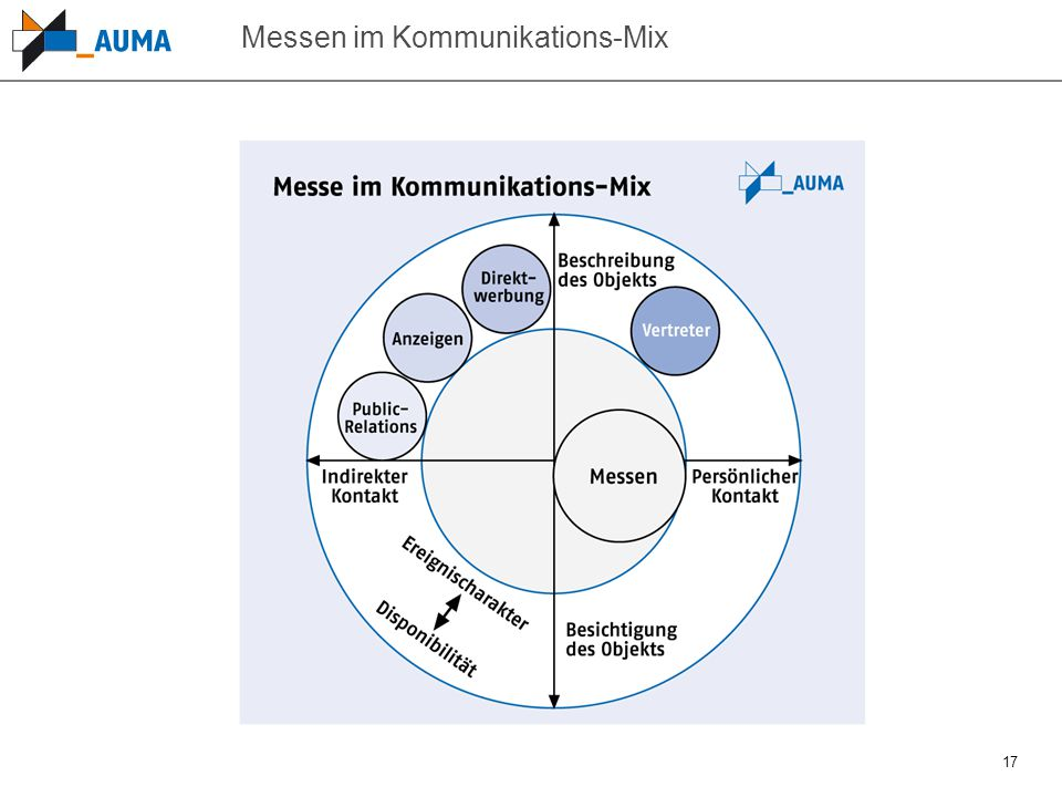 Messen im Kommunikations-Mix