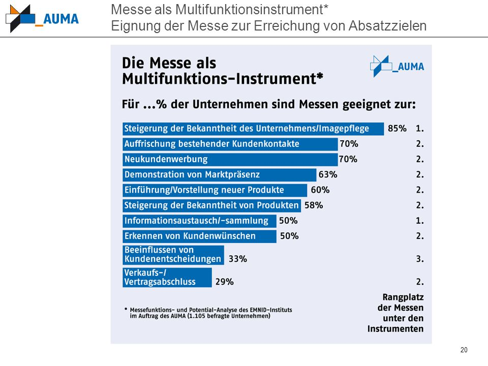 Messe als Multifunktionsinstrument