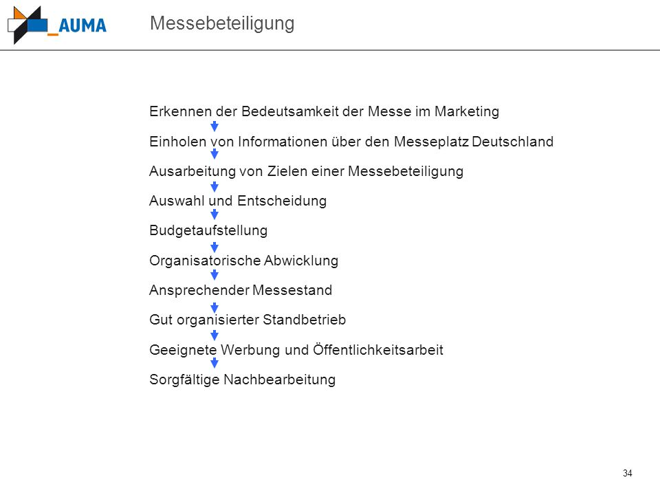 Messebeteiligung Erkennen der Bedeutsamkeit der Messe im Marketing