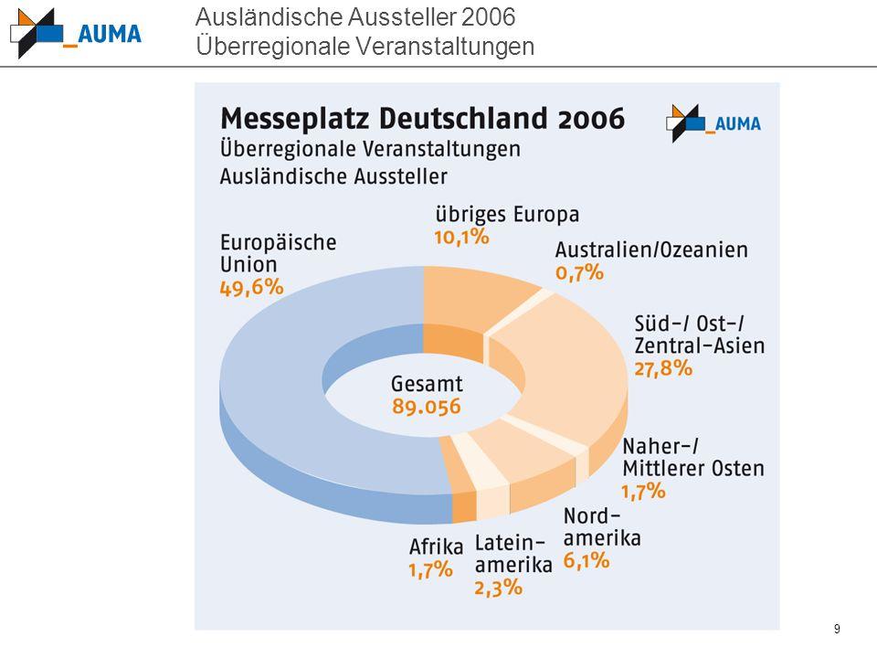 Ausländische Aussteller 2006 Überregionale Veranstaltungen