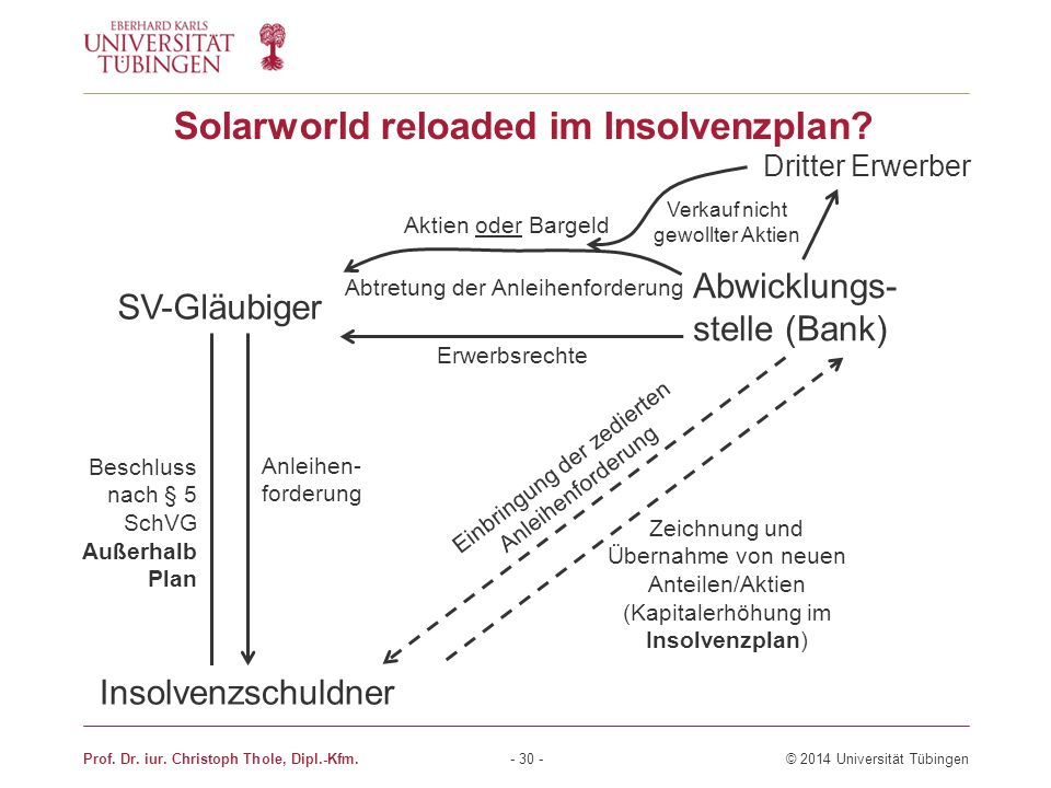 Solarworld reloaded im Insolvenzplan