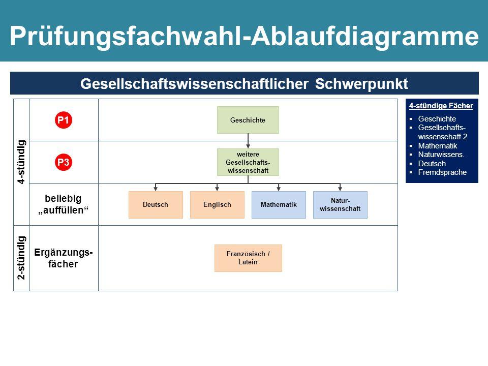 Prüfungsfachwahl-Ablaufdiagramme