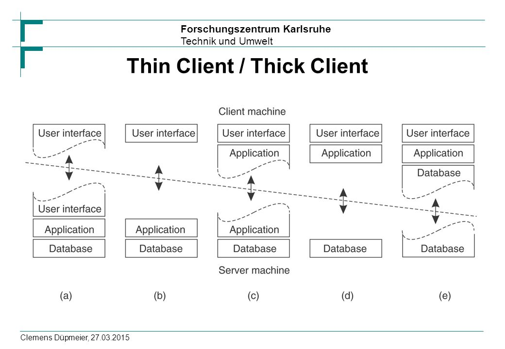 Thin Client / Thick Client