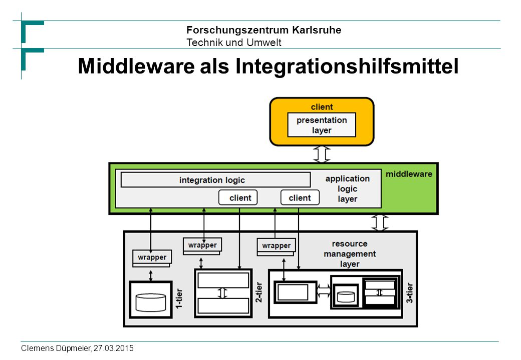 Middleware als Integrationshilfsmittel