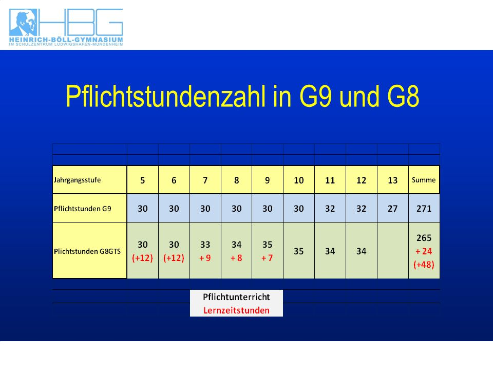 Pflichtstundenzahl in G9 und G8