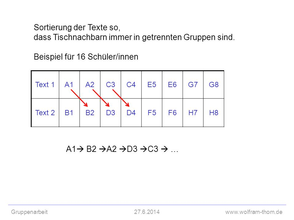 Sortierung der Texte Sortierung der Texte so, dass Tischnachbarn immer in getrennten Gruppen sind. Beispiel für 16 Schüler/innen.