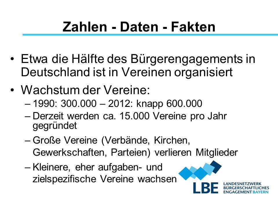 Zahlen - Daten - Fakten Etwa die Hälfte des Bürgerengagements in Deutschland ist in Vereinen organisiert.