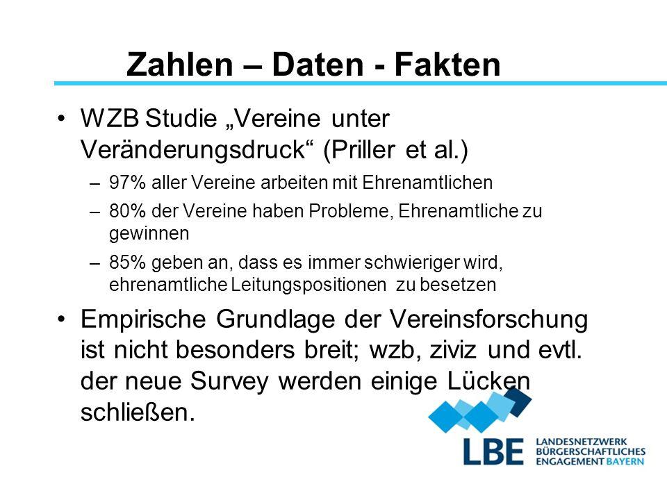"""Zahlen – Daten - Fakten WZB Studie """"Vereine unter Veränderungsdruck (Priller et al.) 97% aller Vereine arbeiten mit Ehrenamtlichen."""