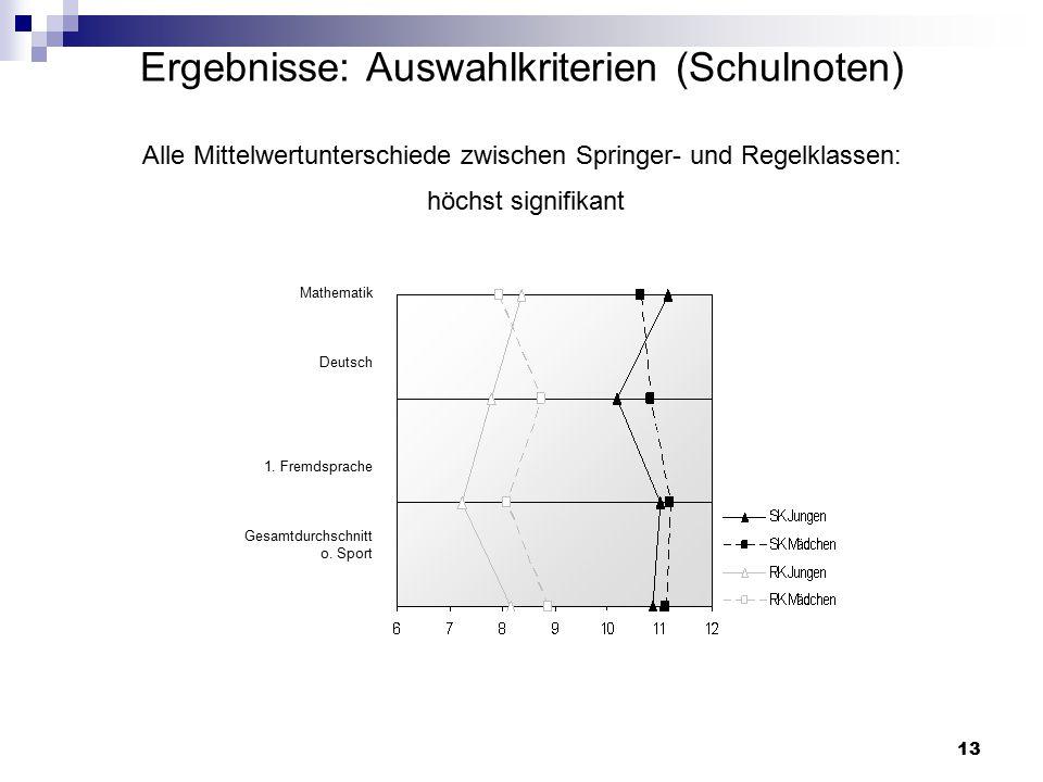 Ergebnisse: Auswahlkriterien (Schulnoten) Alle Mittelwertunterschiede zwischen Springer- und Regelklassen: höchst signifikant