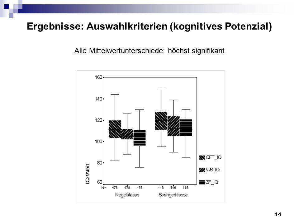 Ergebnisse: Auswahlkriterien (kognitives Potenzial) Alle Mittelwertunterschiede: höchst signifikant
