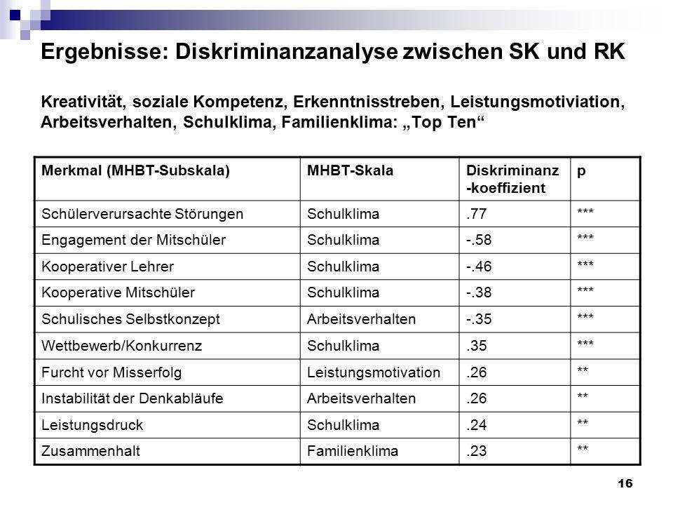 """Ergebnisse: Diskriminanzanalyse zwischen SK und RK Kreativität, soziale Kompetenz, Erkenntnisstreben, Leistungsmotiviation, Arbeitsverhalten, Schulklima, Familienklima: """"Top Ten"""