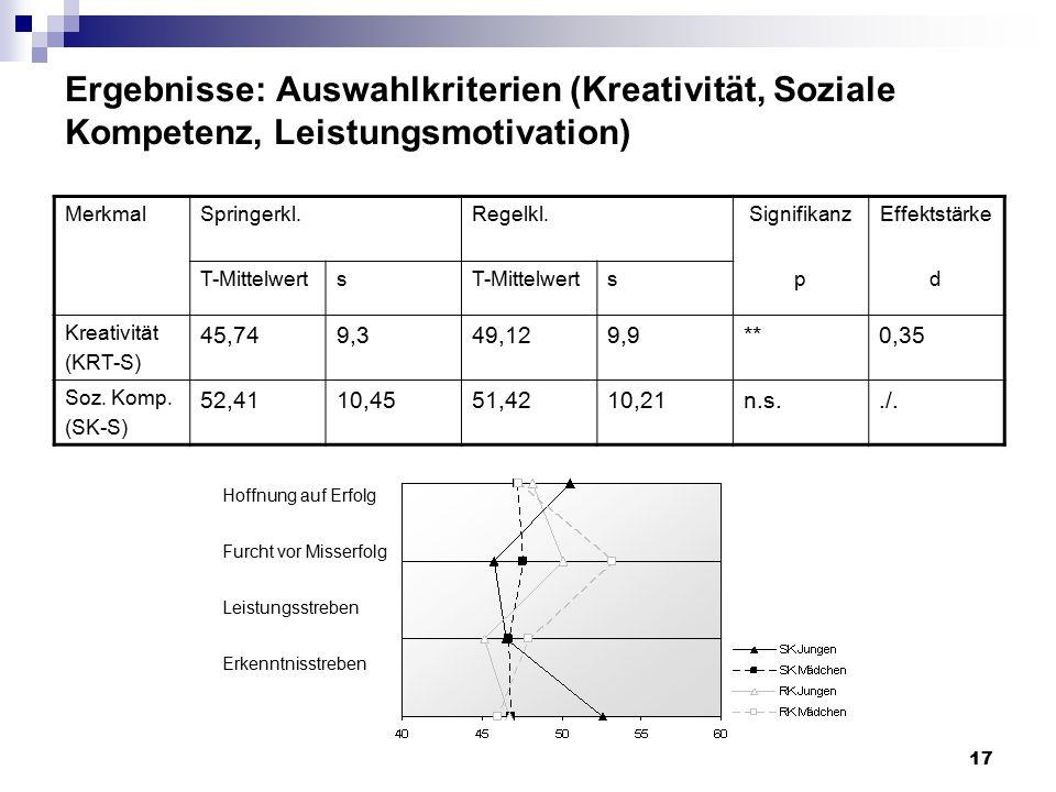 Ergebnisse: Auswahlkriterien (Kreativität, Soziale Kompetenz, Leistungsmotivation)