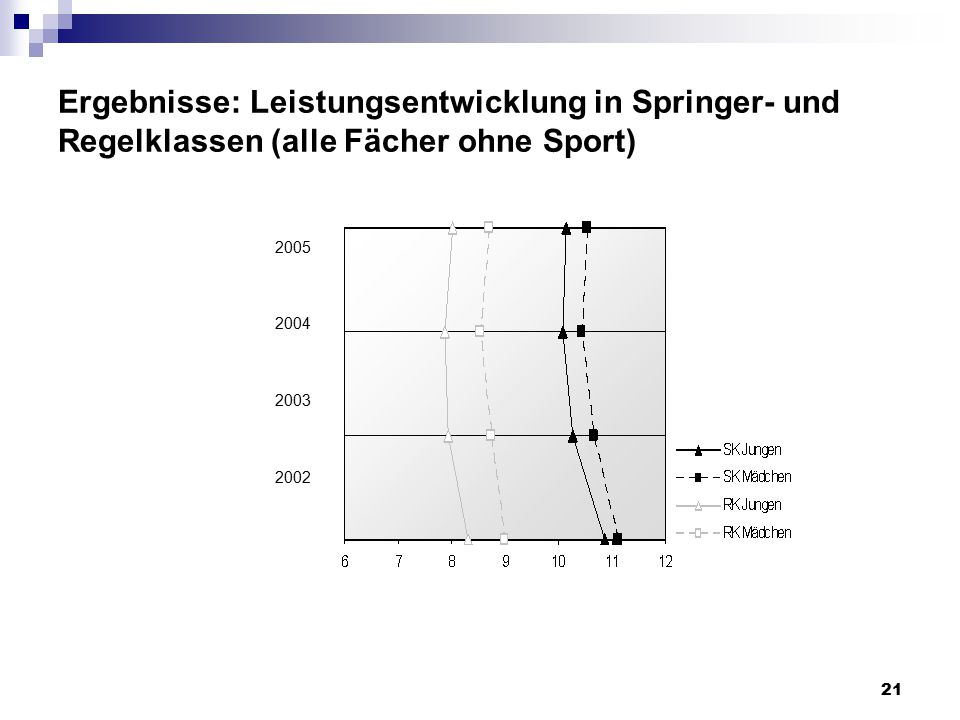 Ergebnisse: Leistungsentwicklung in Springer- und Regelklassen (alle Fächer ohne Sport)