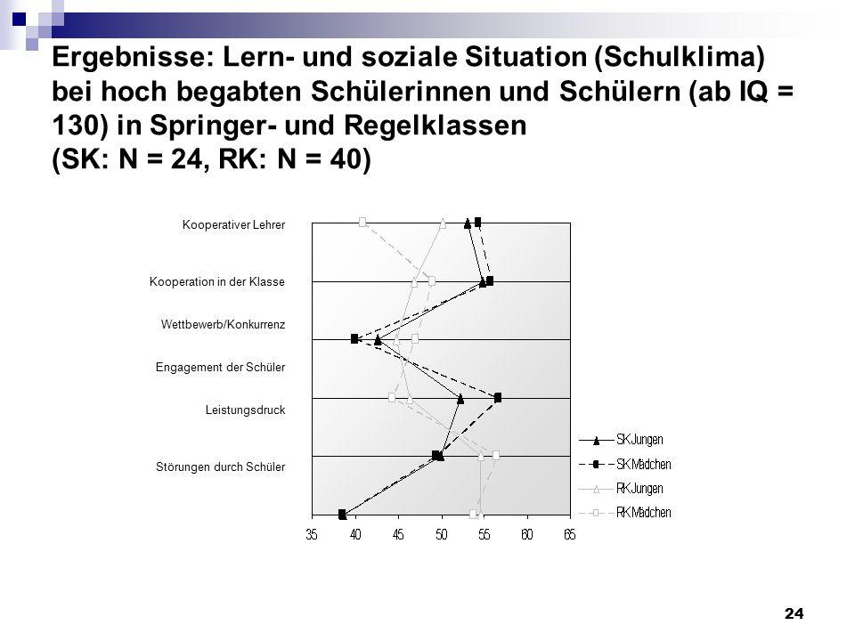 Ergebnisse: Lern- und soziale Situation (Schulklima) bei hoch begabten Schülerinnen und Schülern (ab IQ = 130) in Springer- und Regelklassen (SK: N = 24, RK: N = 40)