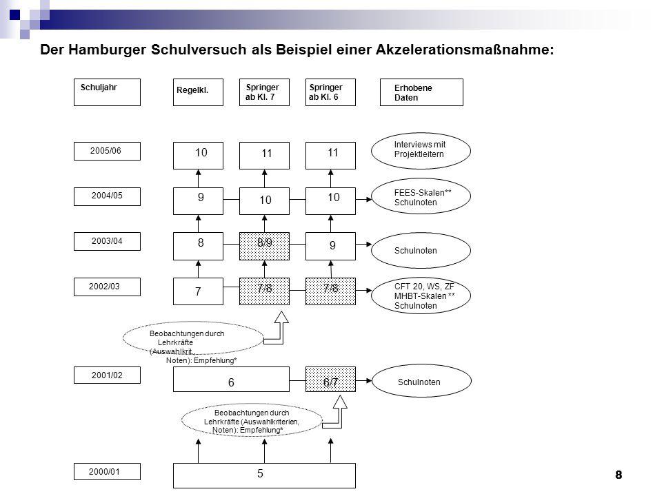 Der Hamburger Schulversuch als Beispiel einer Akzelerationsmaßnahme:
