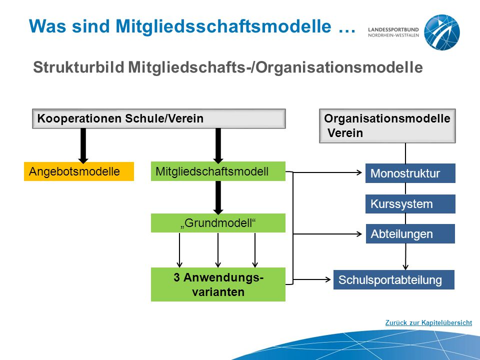 Was sind Mitgliedsschaftsmodelle …