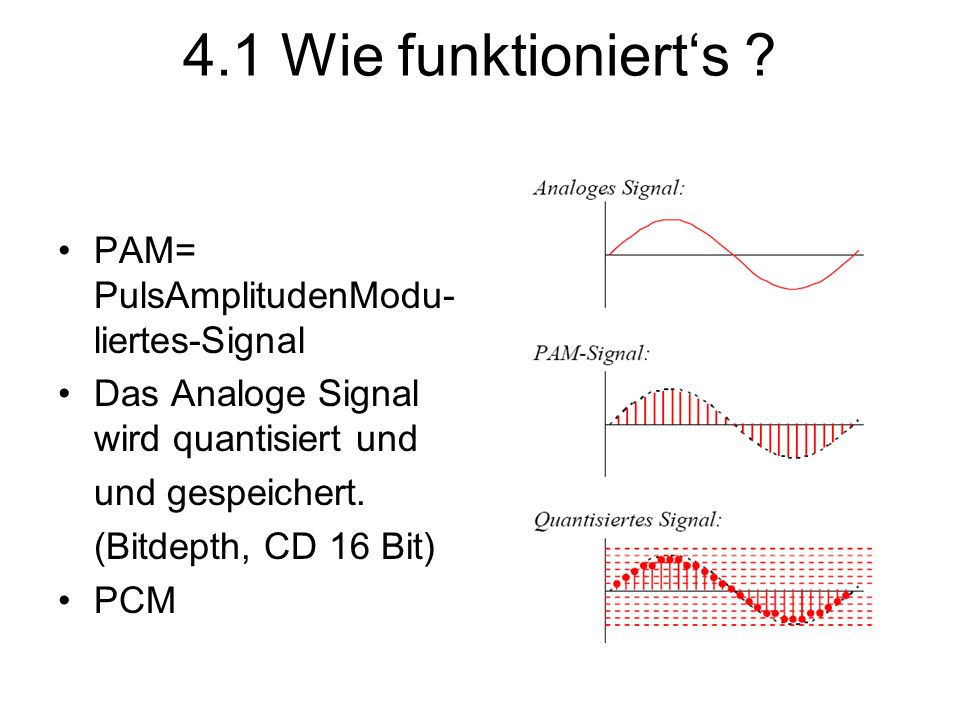 4.1 Wie funktioniert's PAM= PulsAmplitudenModu-liertes-Signal