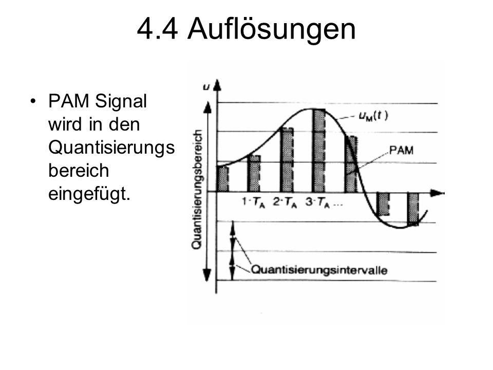 4.4 Auflösungen PAM Signal wird in den Quantisierungsbereich eingefügt.