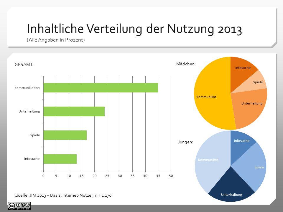 Inhaltliche Verteilung der Nutzung 2013 (Alle Angaben in Prozent)