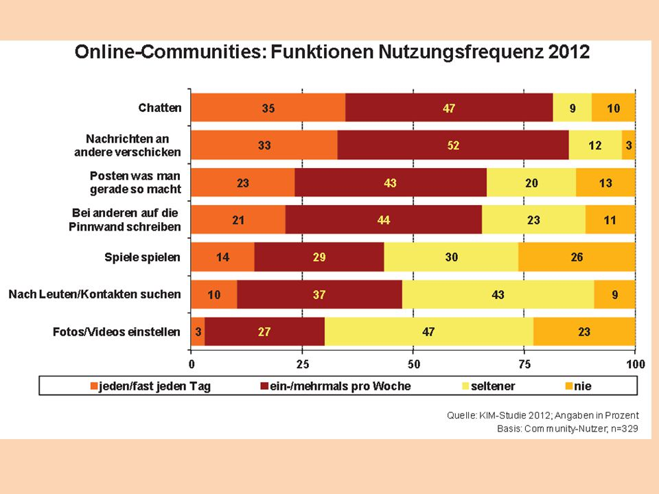 KIM-Studie 2012, http://www.mpfs.de/ id=548