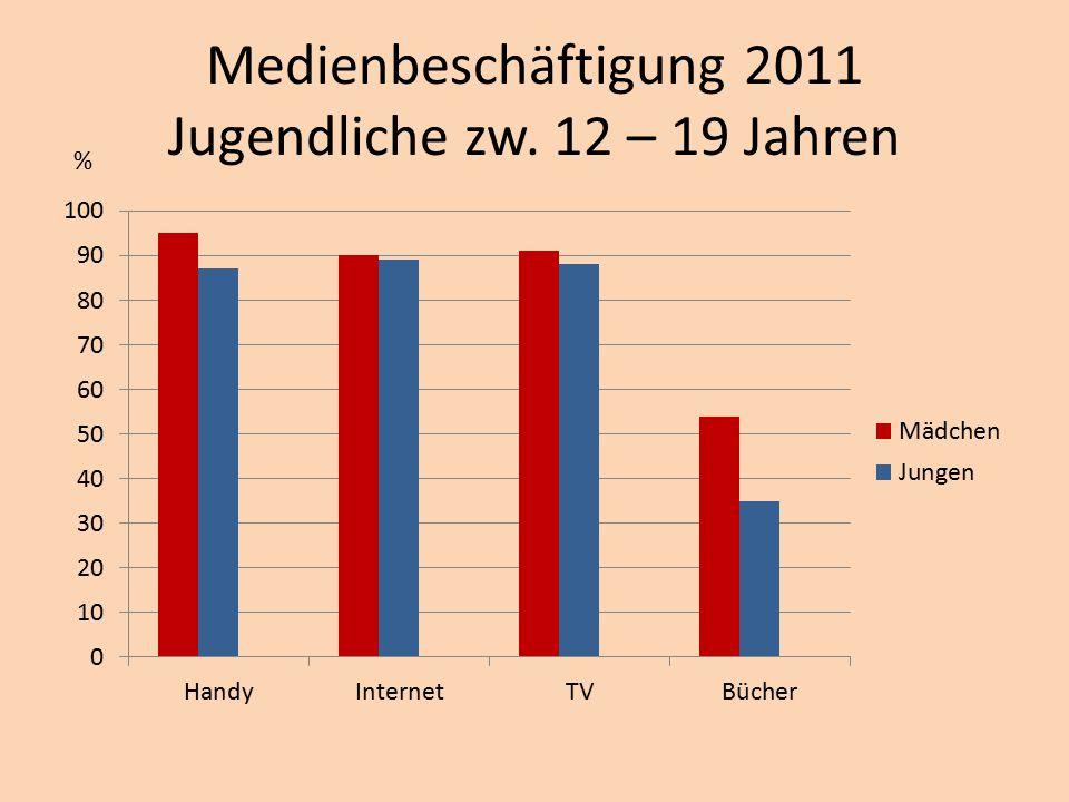 Medienbeschäftigung 2011 Jugendliche zw. 12 – 19 Jahren