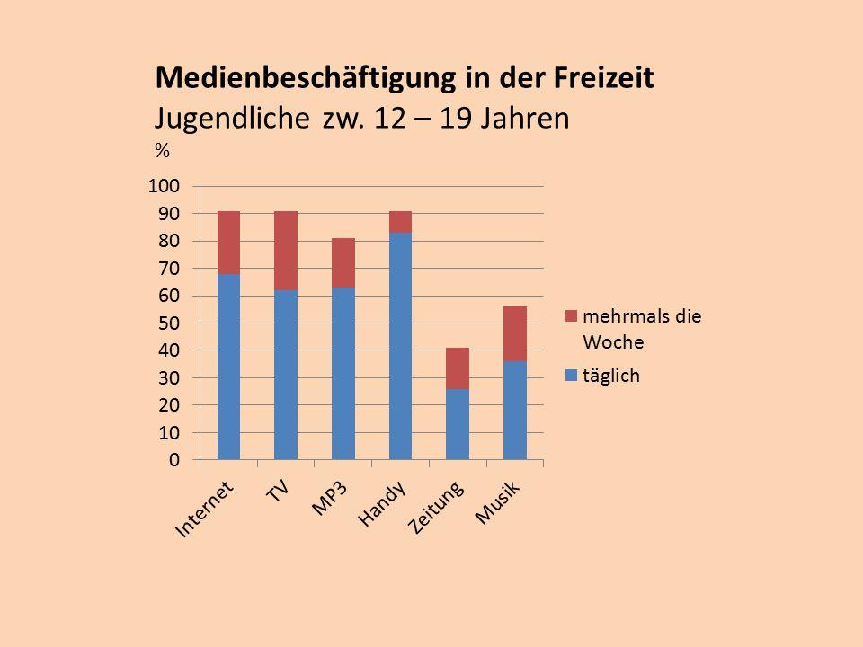 Medienbeschäftigung in der Freizeit Jugendliche zw. 12 – 19 Jahren